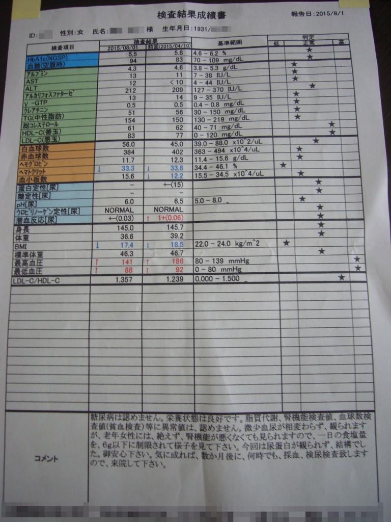 血液検査の結果1